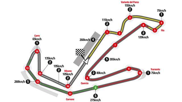 course motogp 2017 grand prix saint marin